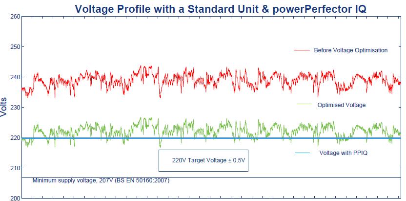 voltage-profile